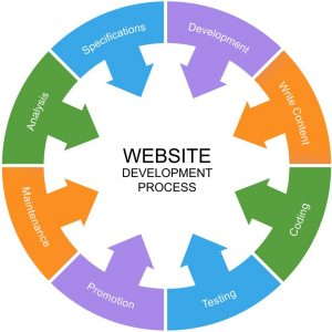 start the web development process pearl white media